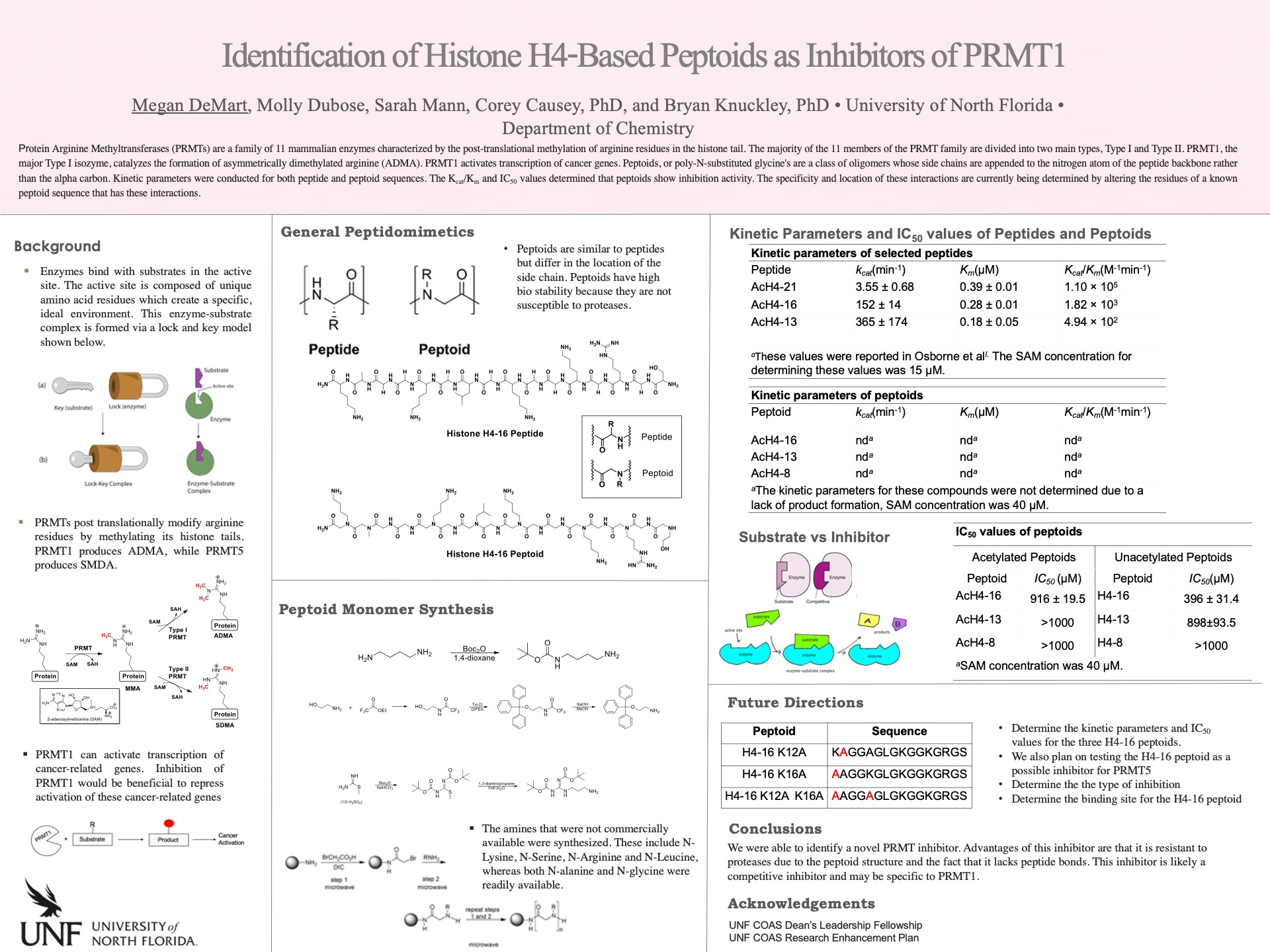 Identification of Histone H4-Based Peptoids as Inhibitors of PRMT1 poster