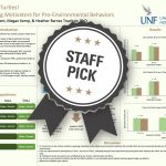 Save the Turtles! Examining Motivators for Pro-Environmental Behaviors Staff Pick poster