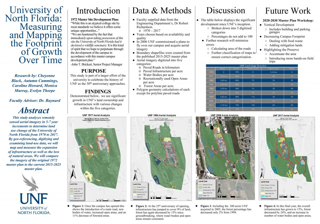 University of North Florida: Measuring and Mapping the Footprint of Growth Over Time poster