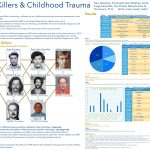 Serial Killers & Childhood Trauma poster