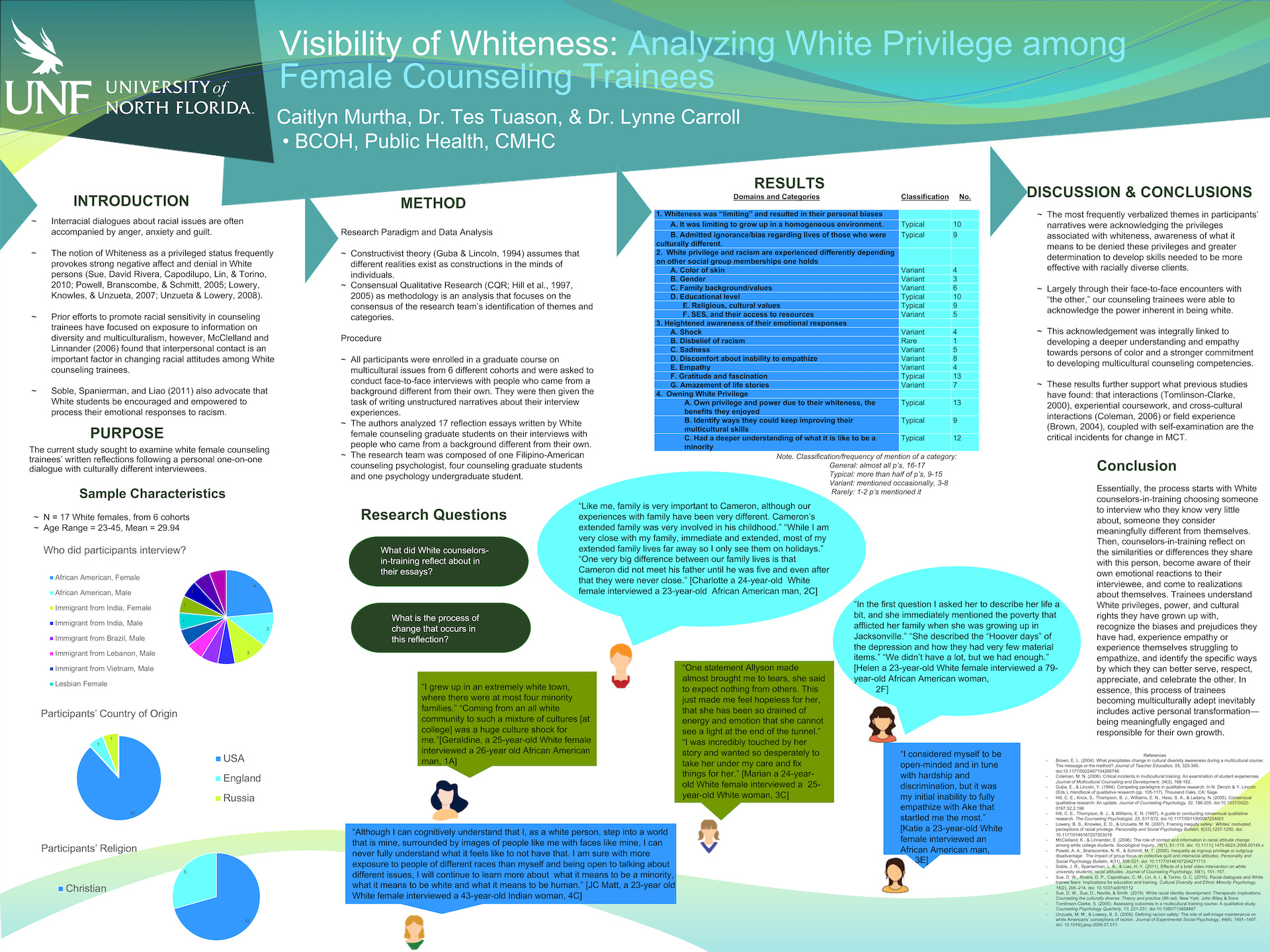 Visibility of Whiteness: Analyzing White Privilege among Female Counseling Trainees Project of Merit poster
