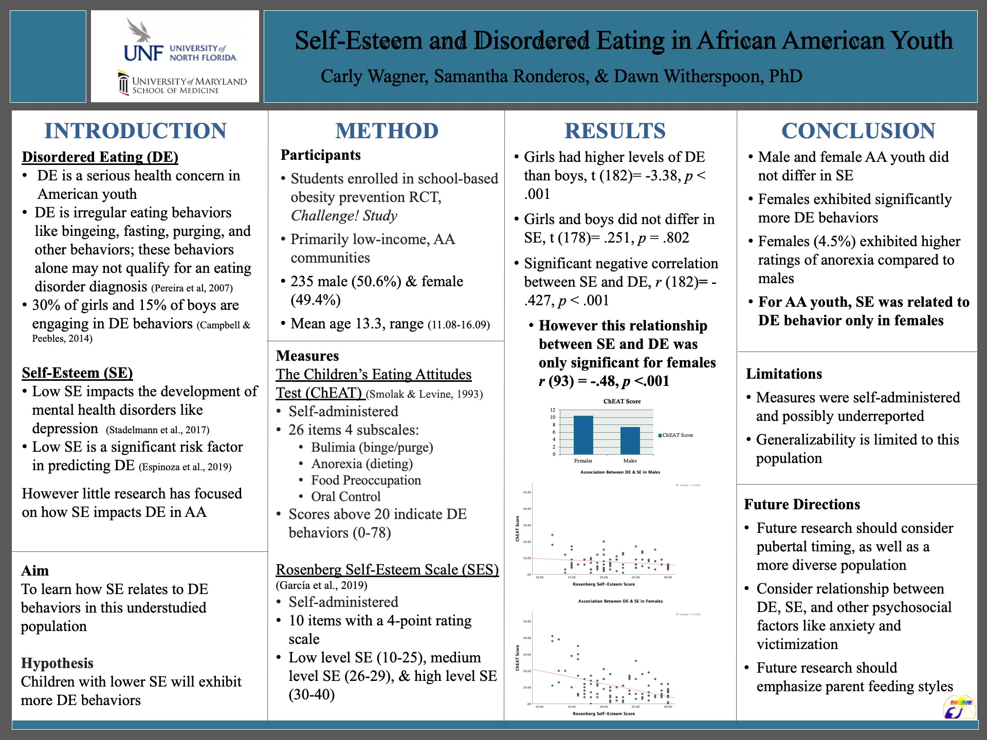 Self-Esteem and Disordered Eating in African American Youth poster