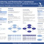 Self-Monitoring and Relationship Commitment: Mediating Effects of Satisfaction, Investment, and Quality of Alternatives