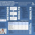 A review of the Caregiver's Feeding Style Questionnaire (CFSQ): Differences in parent-child feeding styles across geographic location, caregiver roles, and Head Start samples poster