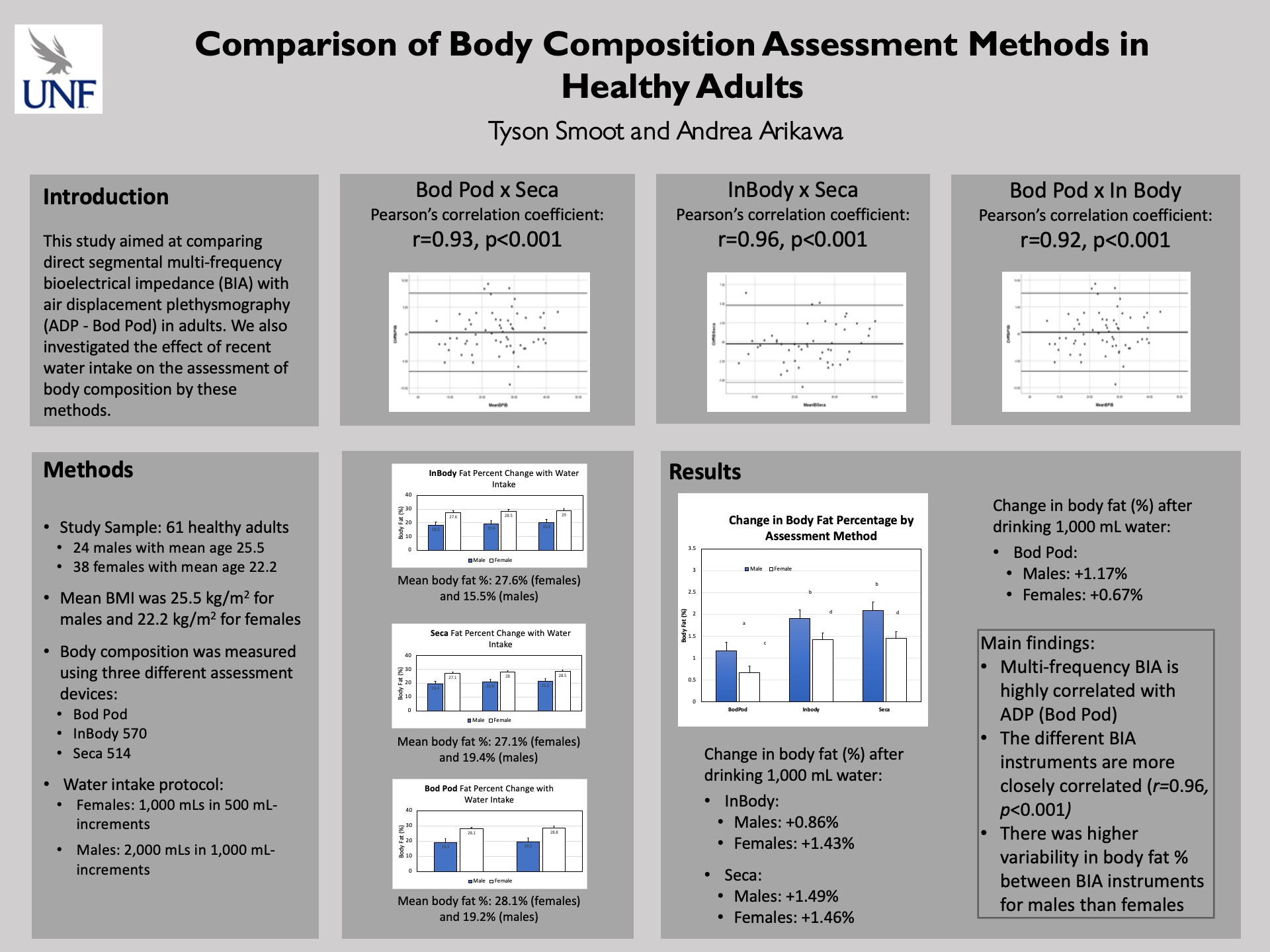 Comparison of Body Composition Assessment Methods in Healthy Adults poster