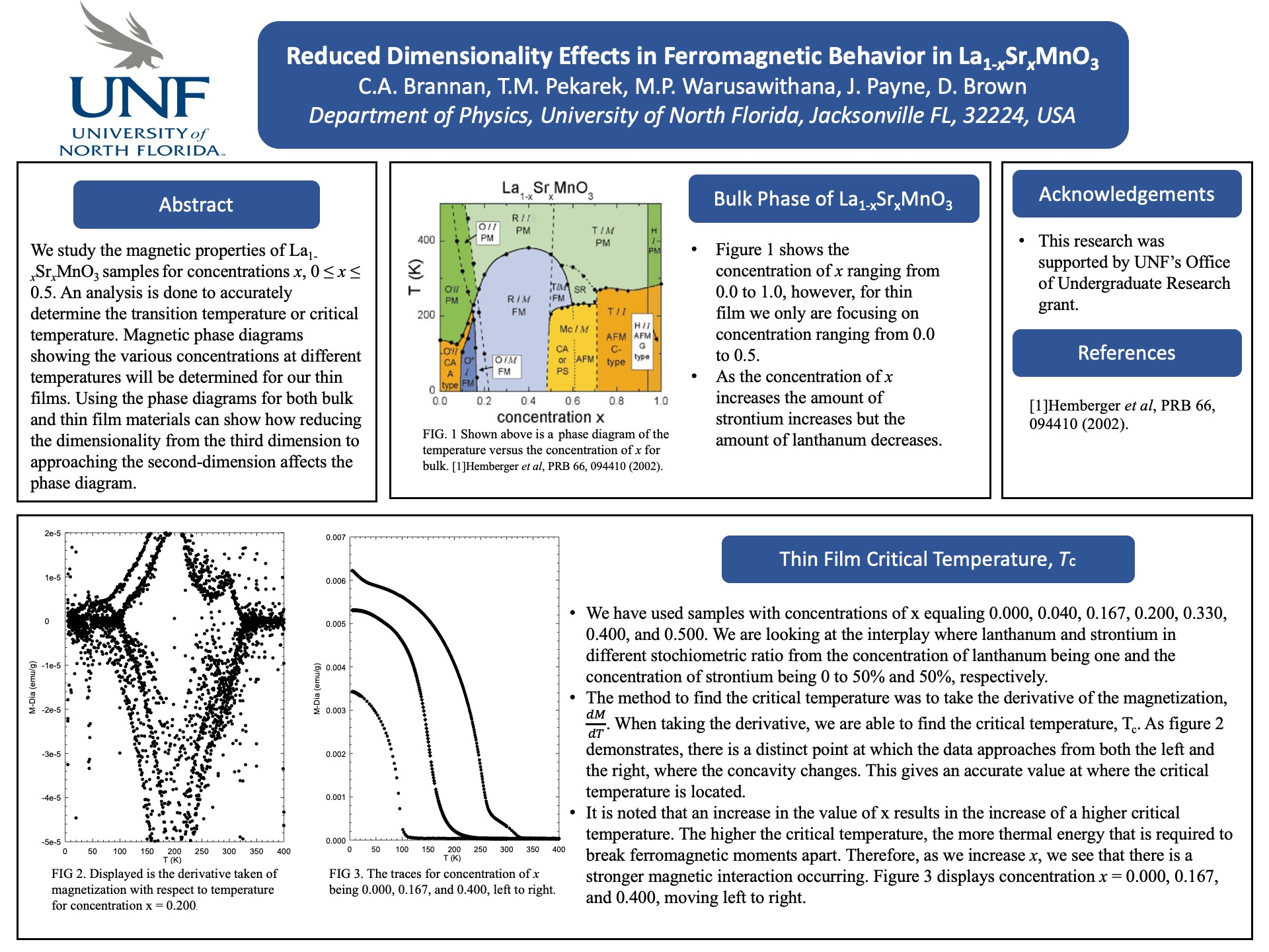 Reduced Dimensionality Effects in Ferromagnetic Behavior in La1-xSrxMnO3 poster