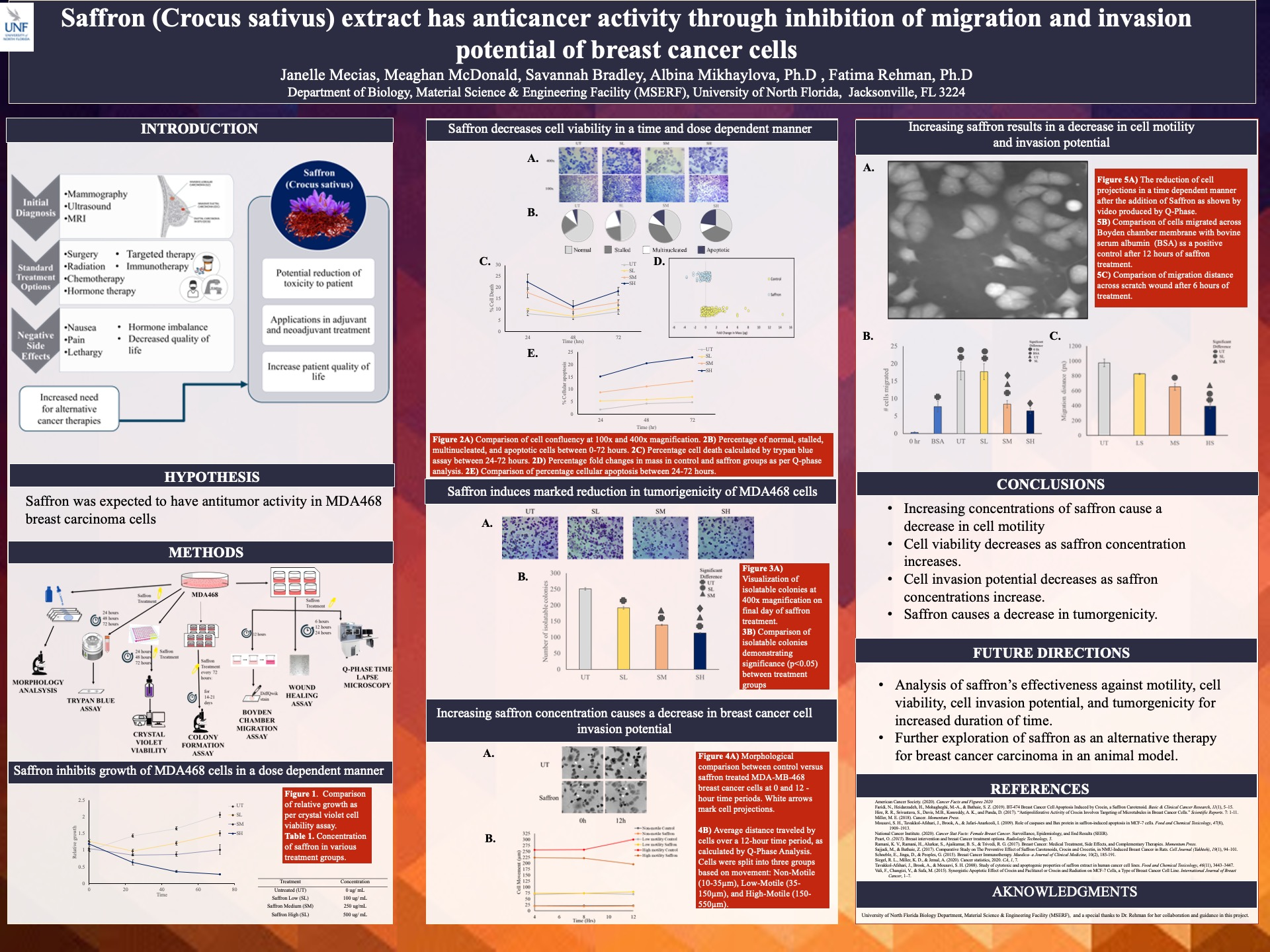 Saffron (Crocus sativus) extract has anticancer activity through inhibition of migration and invasion potential of breast cancer cells poster