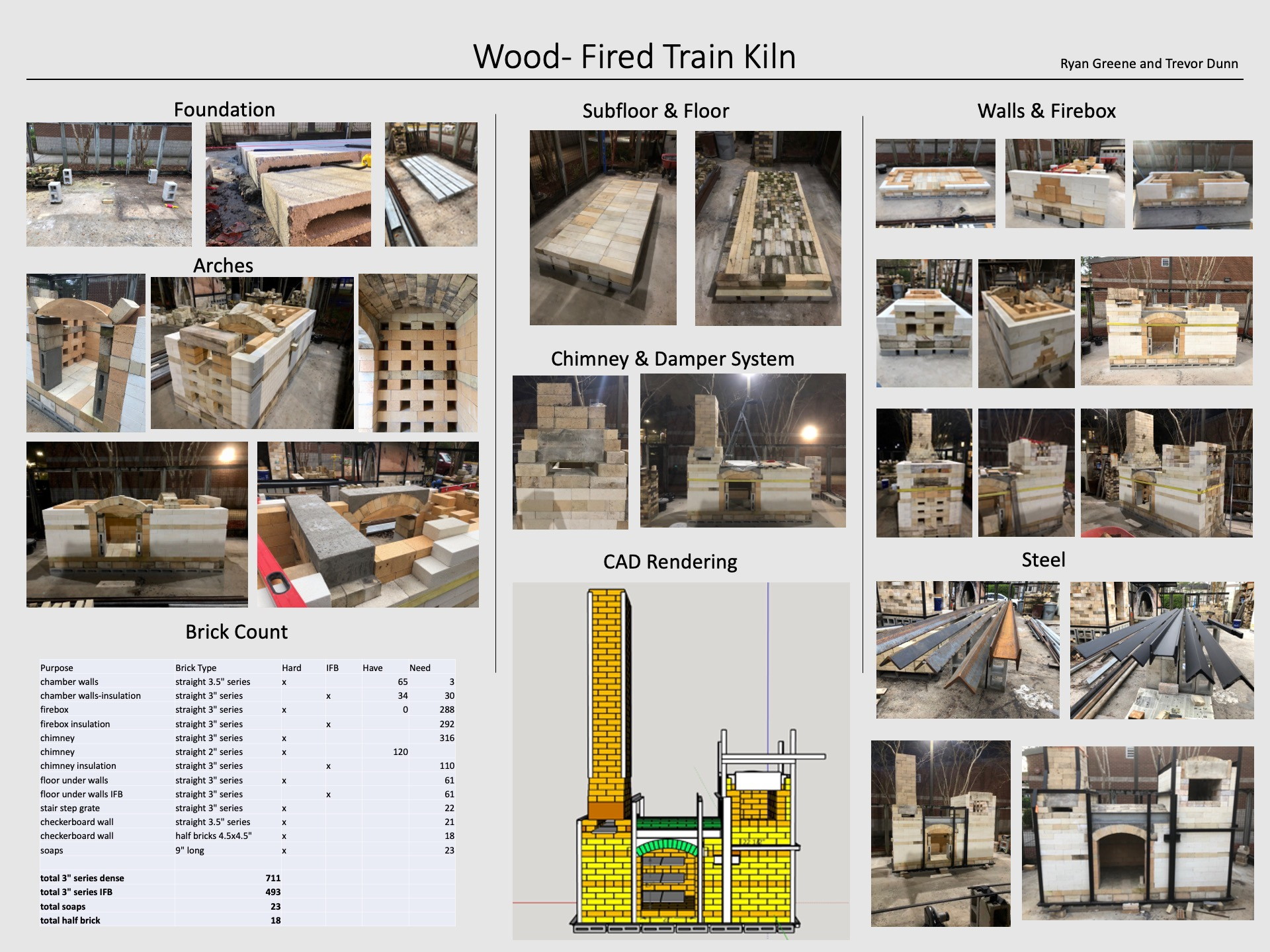 Wood-Fired Train Kiln poster