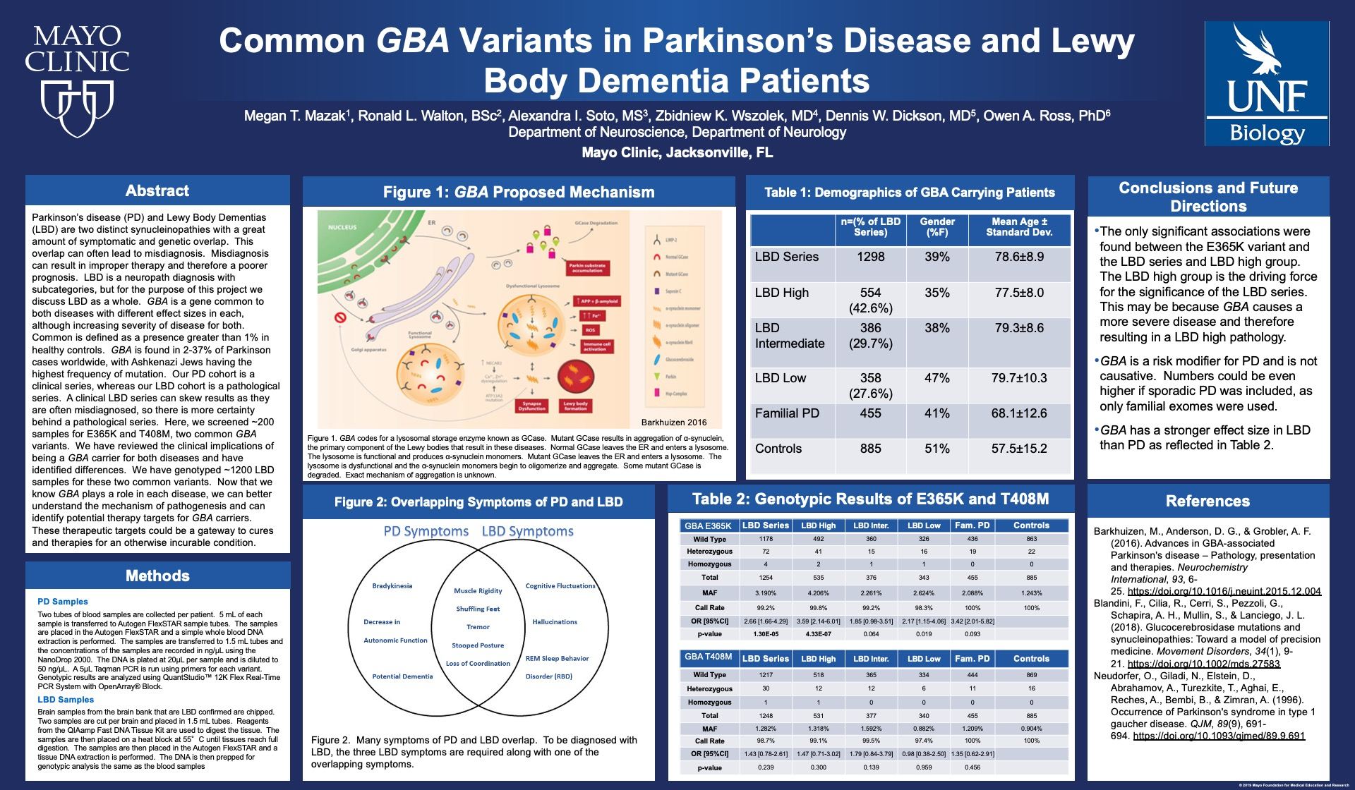 Common GBA Variants in Parkinson's Disease and Lewy Body Dementia Patients poster