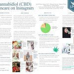 Cannabidiol (CBD) Skincare on Instagram poster